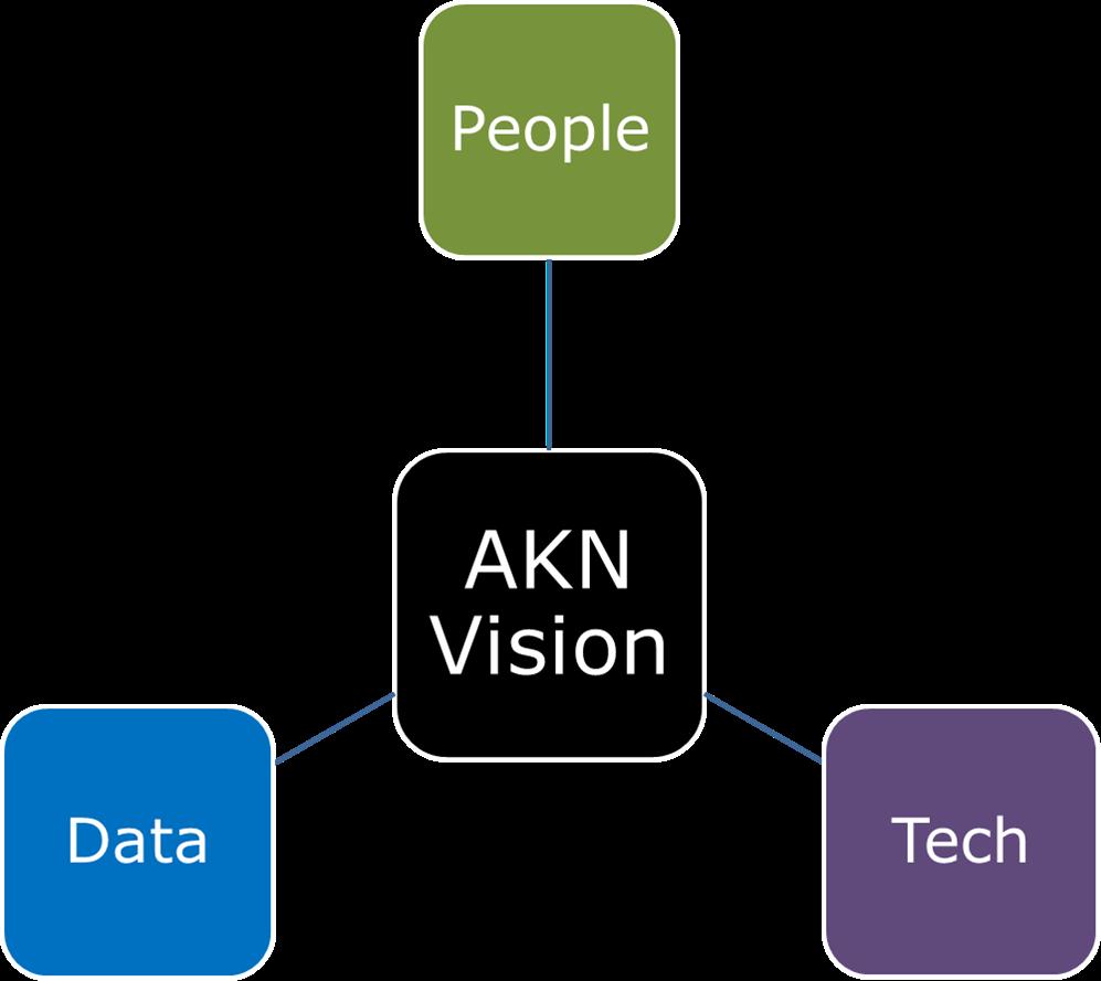 AKN Vision